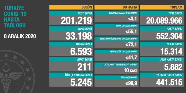 8 Aralık Türkiye koronavirüs tablosu: Korkutan artış